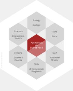 Überblick Management Selchert
